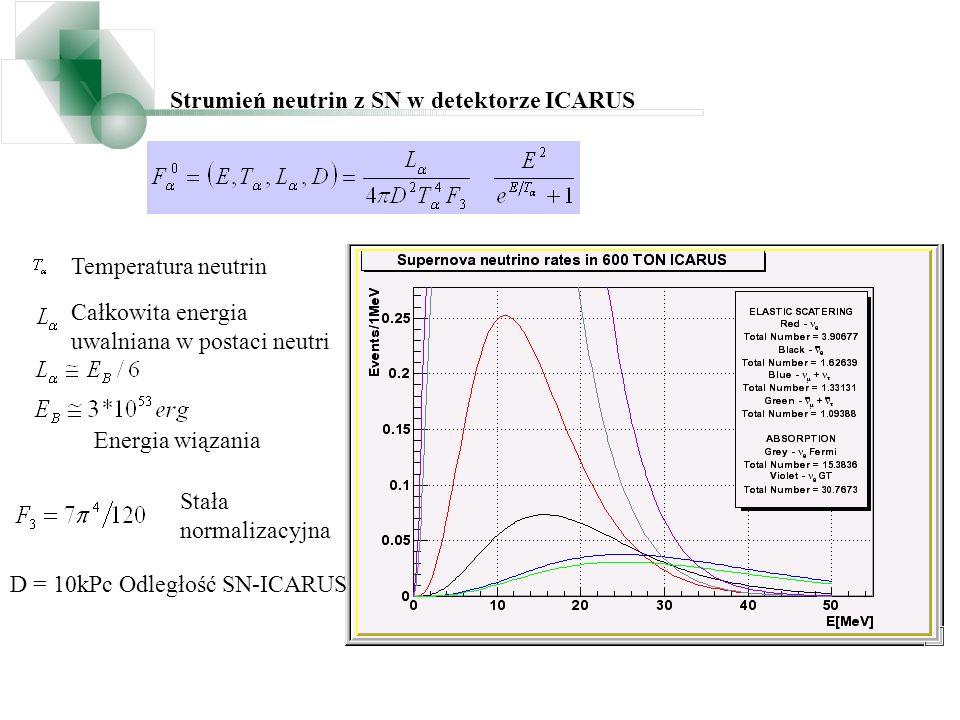 Strumień neutrin z SN w detektorze ICARUS