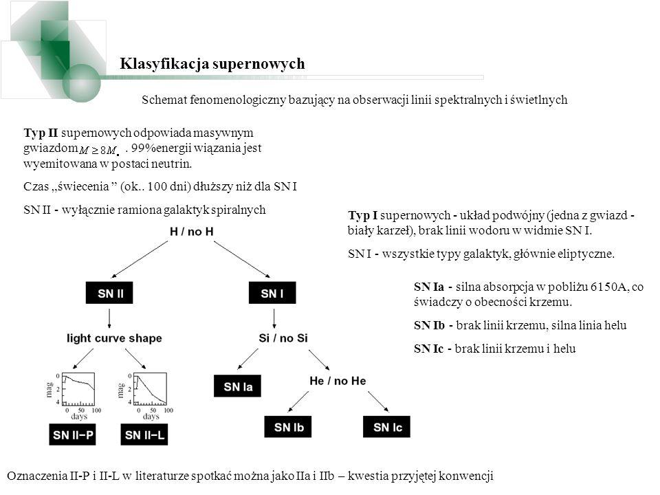 Klasyfikacja supernowych