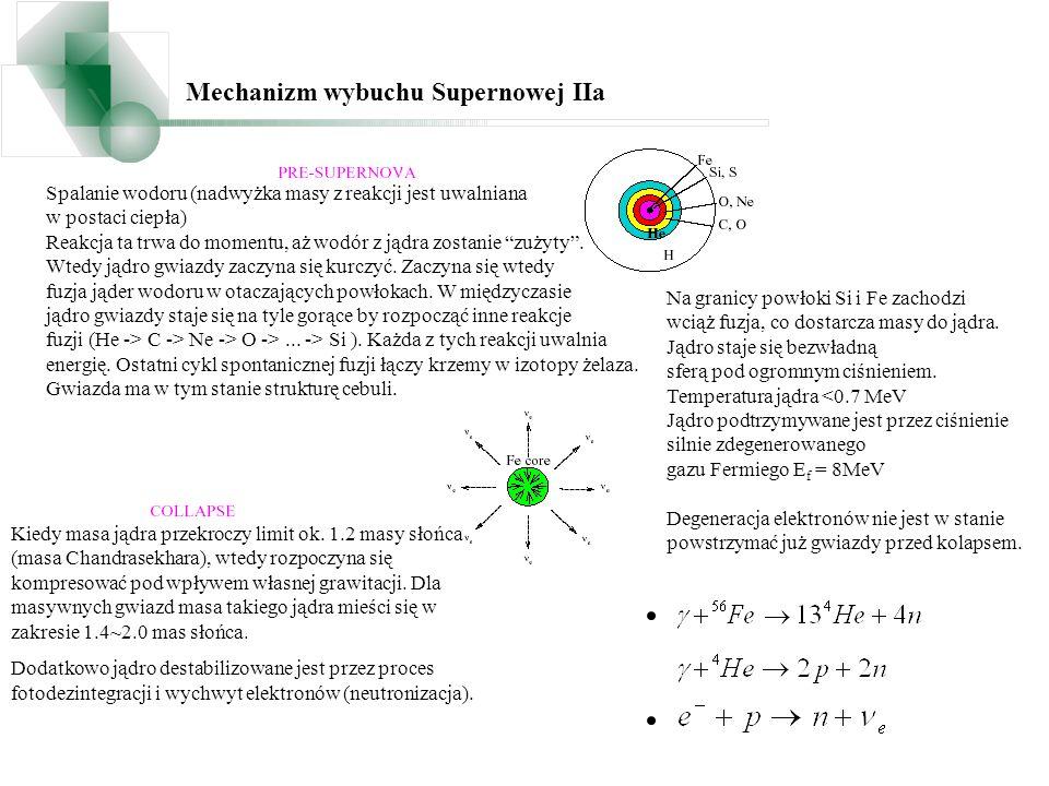 Mechanizm wybuchu Supernowej IIa