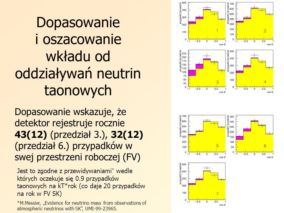 Dopasowanie i oszacowanie wkładu od oddziaływań neutrin taonowych