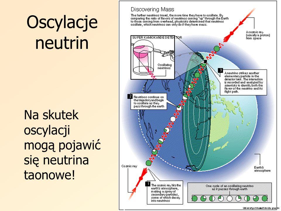 Oscylacje neutrin Na skutek oscylacji mogą pojawić się neutrina taonowe!
