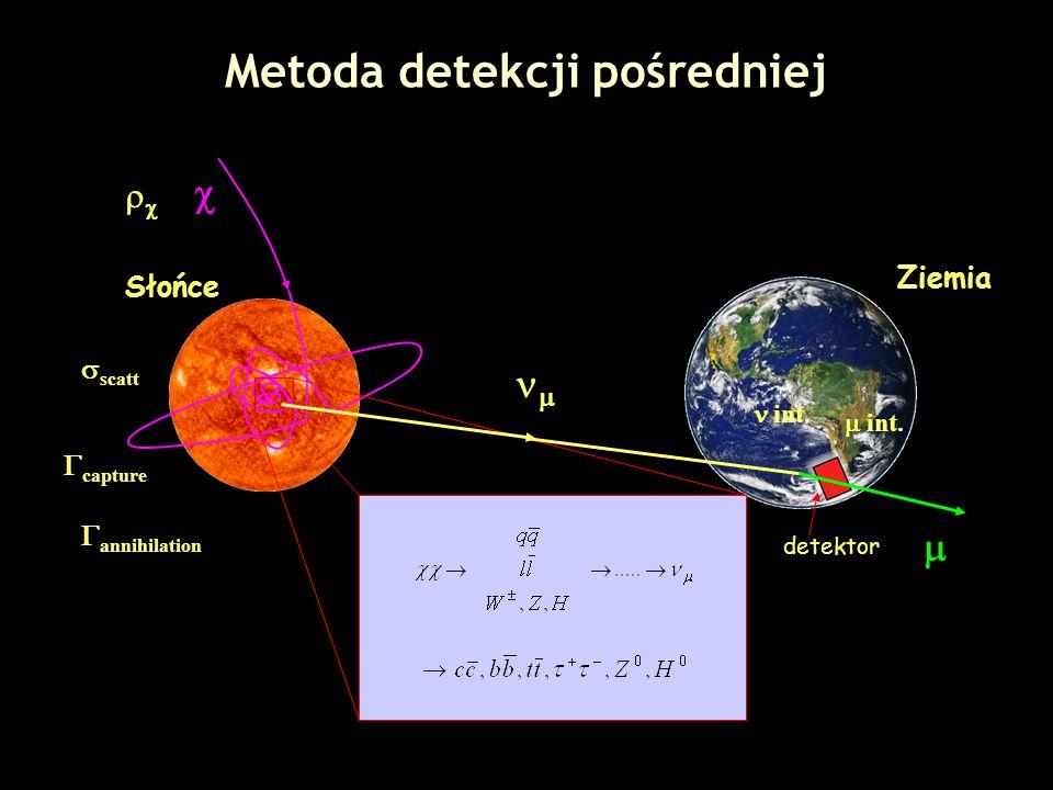 Metoda detekcji pośredniej