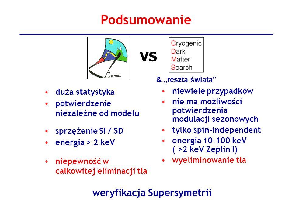 weryfikacja Supersymetrii