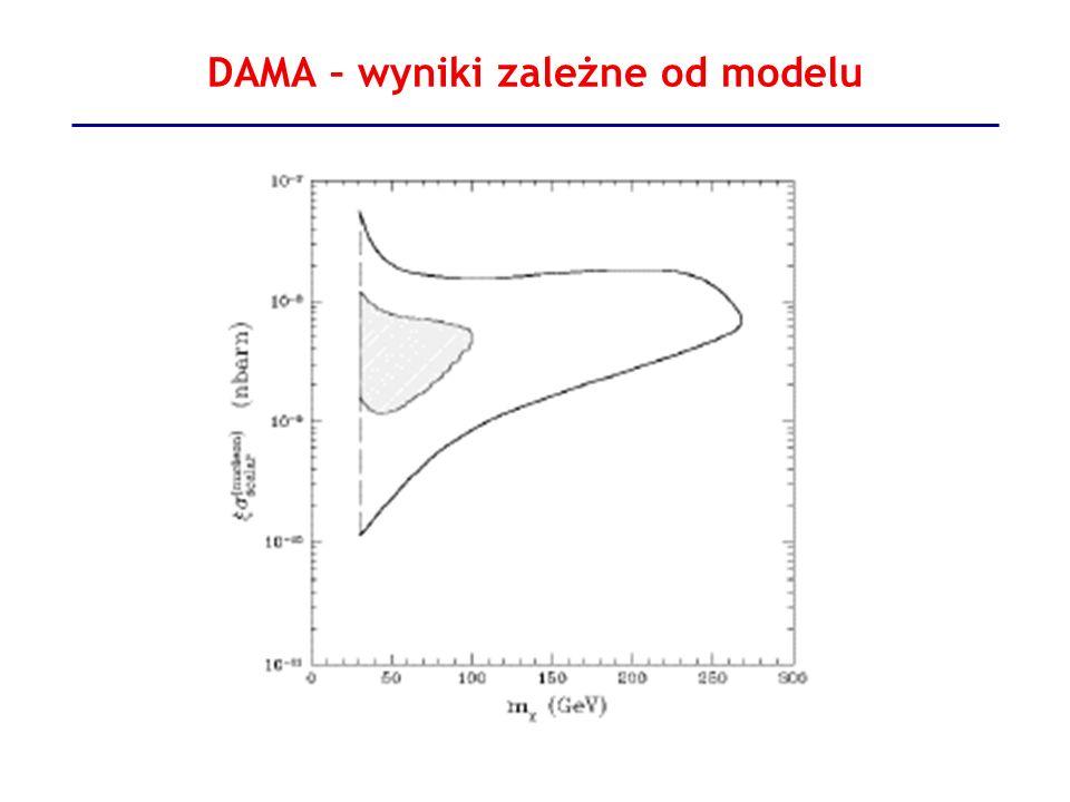 DAMA – wyniki zależne od modelu