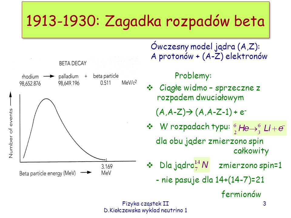 1913-1930: Zagadka rozpadów beta