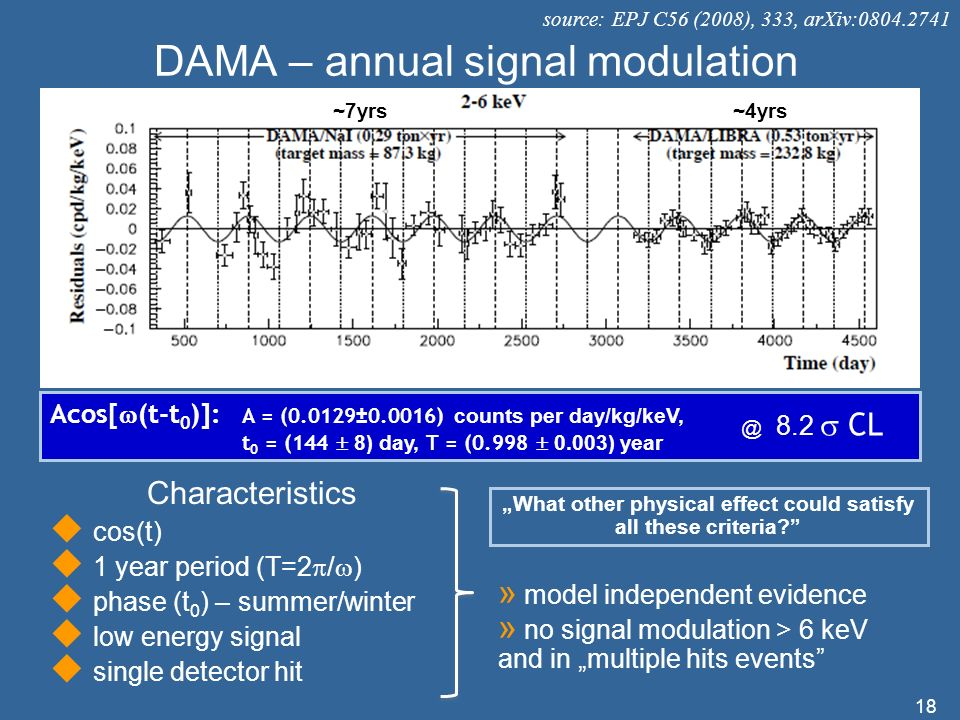 DAMA – annual signal modulation