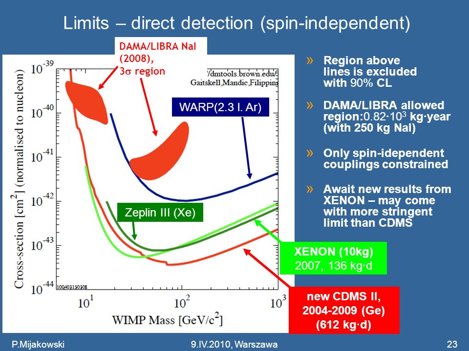 Limits – direct detection (spin-independent)