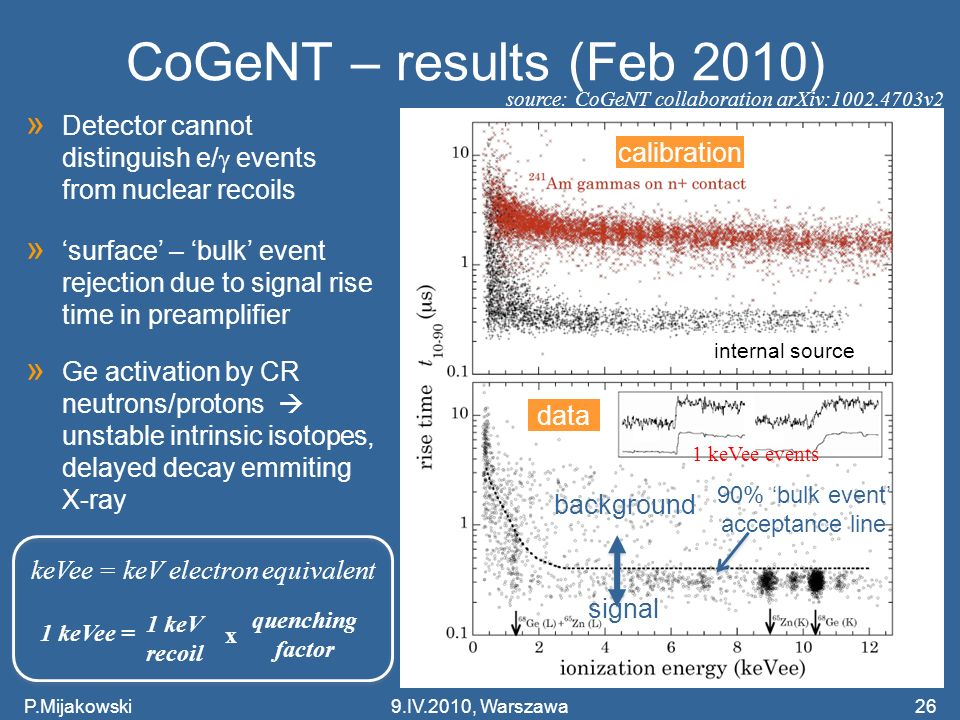 CoGeNT – results (Feb 2010) source: CoGeNT collaboration arXiv:1002.4703v2. Detector cannot distinguish e/g events from nuclear recoils.