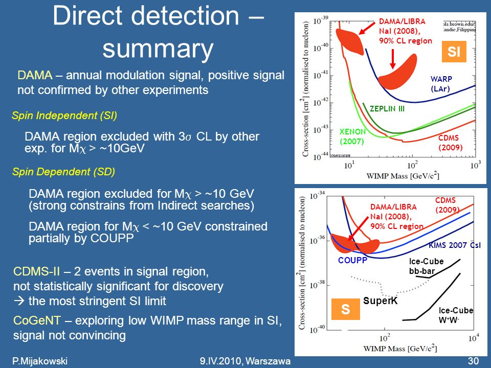 Direct detection – summary