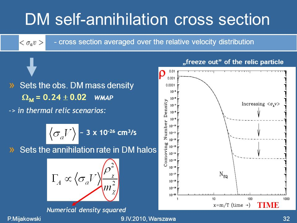 DM self-annihilation cross section