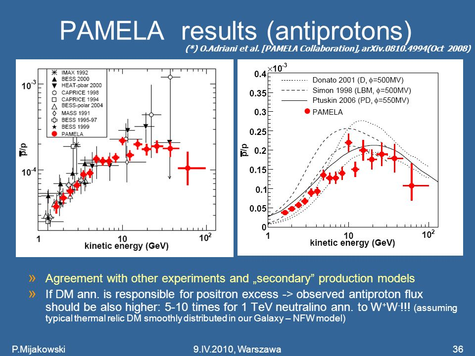 PAMELA results (antiprotons)
