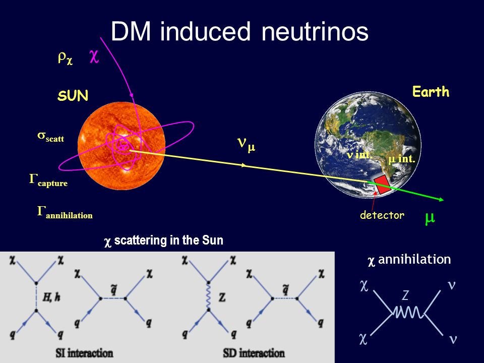 DM induced neutrinos c nm m rc c n Earth SUN sscatt Gcapture