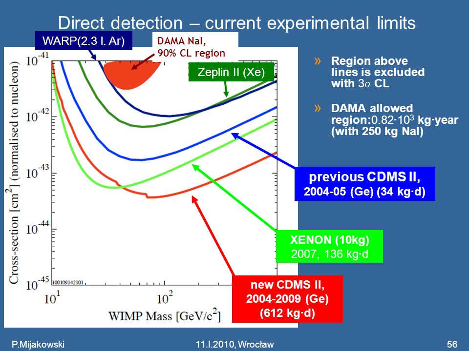 Direct detection – current experimental limits
