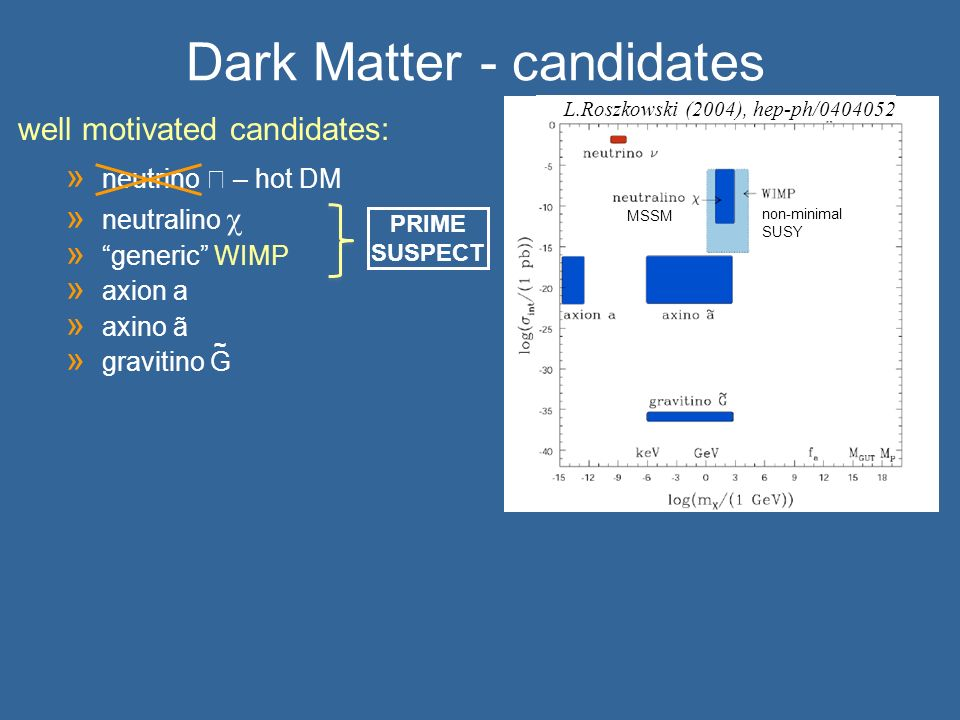 Dark Matter - candidates
