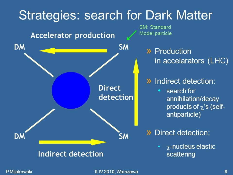 Strategies: search for Dark Matter