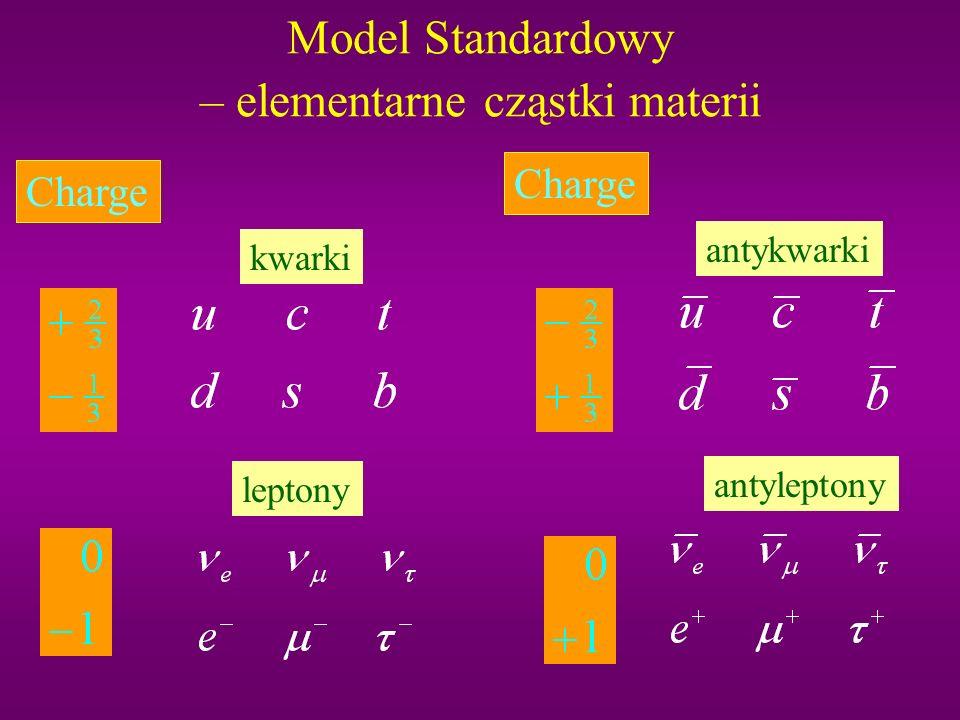 Model Standardowy – elementarne cząstki materii