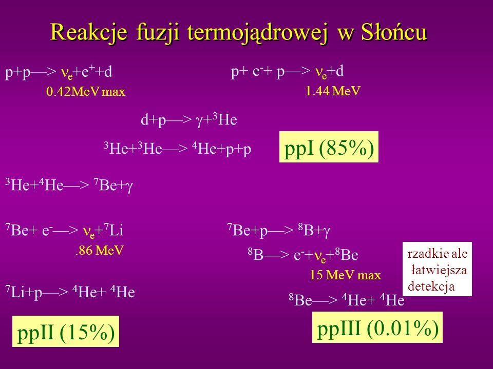 Reakcje fuzji termojądrowej w Słońcu