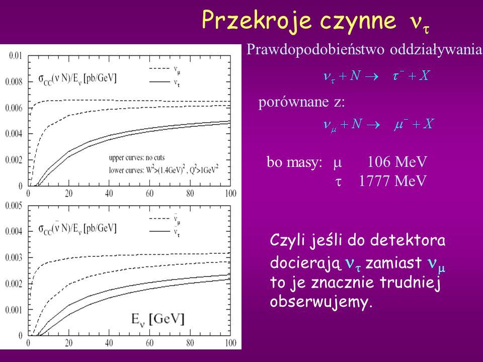 Przekroje czynne nt Prawdopodobieństwo oddziaływania: porównane z: