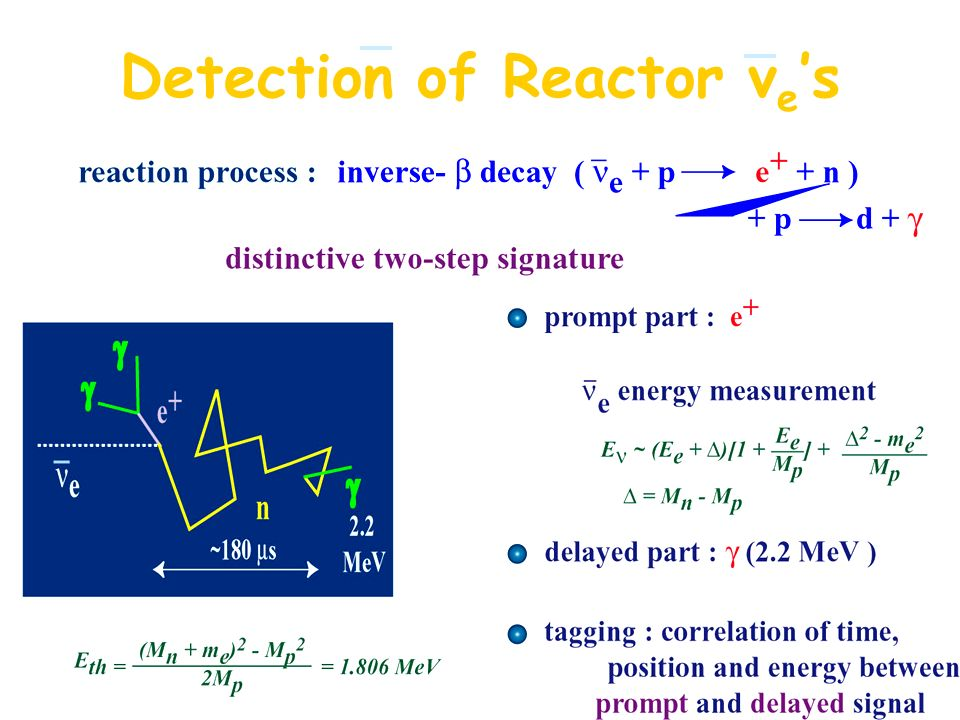 Detection of Reactor νe's