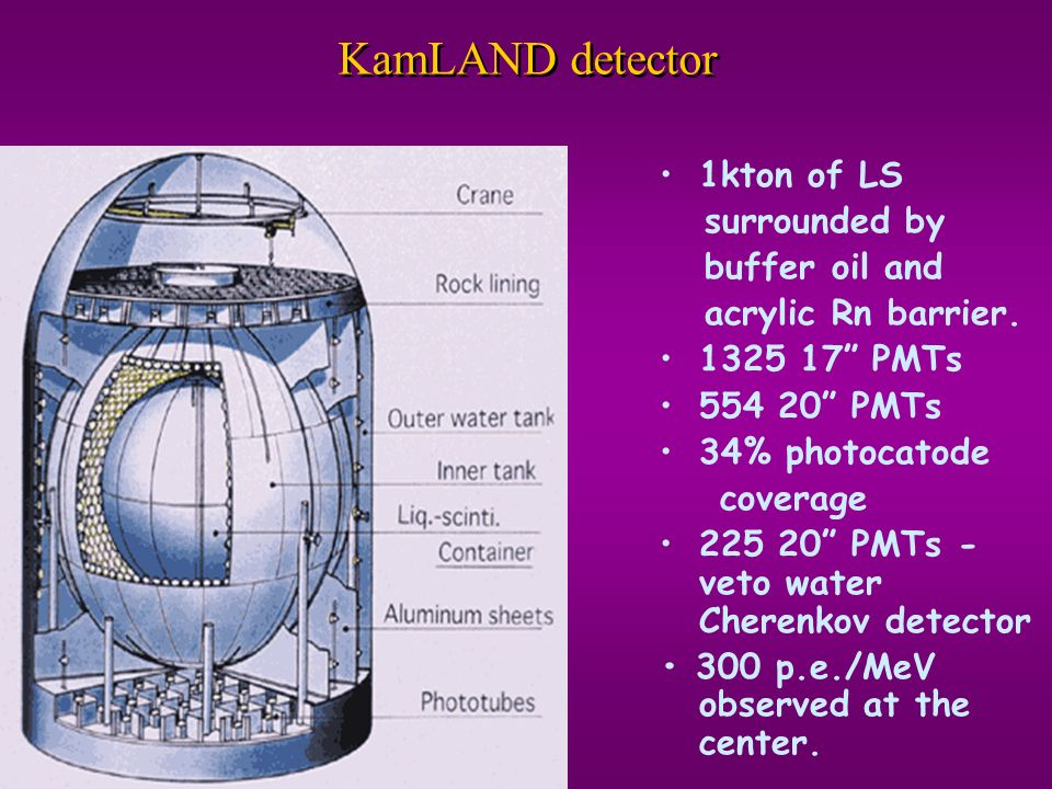 KamLAND detector 1kton of LS surrounded by buffer oil and