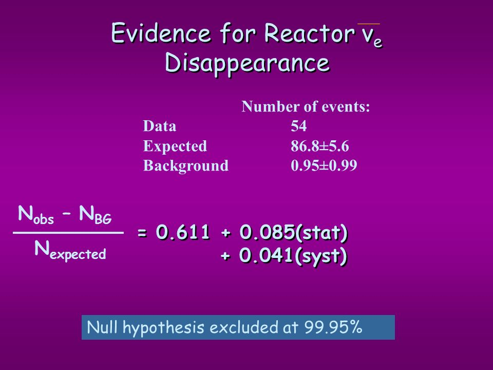 Evidence for Reactor νe Disappearance