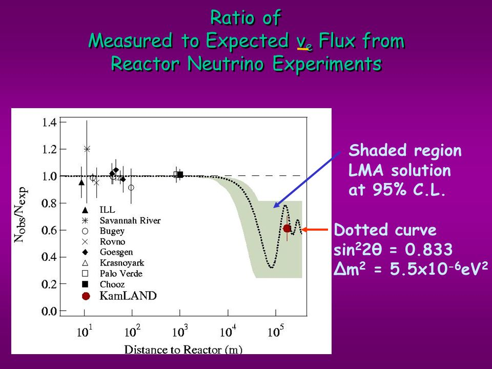 Ratio of Measured to Expected νe Flux from Reactor Neutrino Experiments