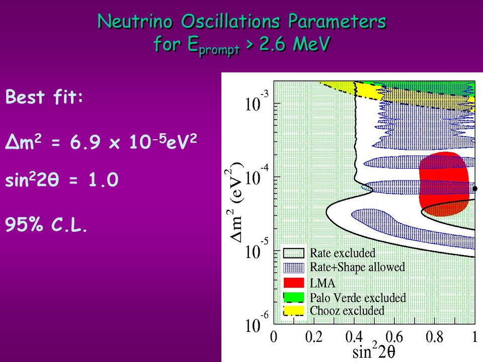 Neutrino Oscillations Parameters for Eprompt > 2.6 MeV