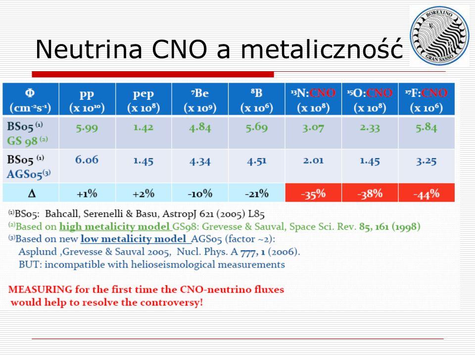 Neutrina CNO a metaliczność