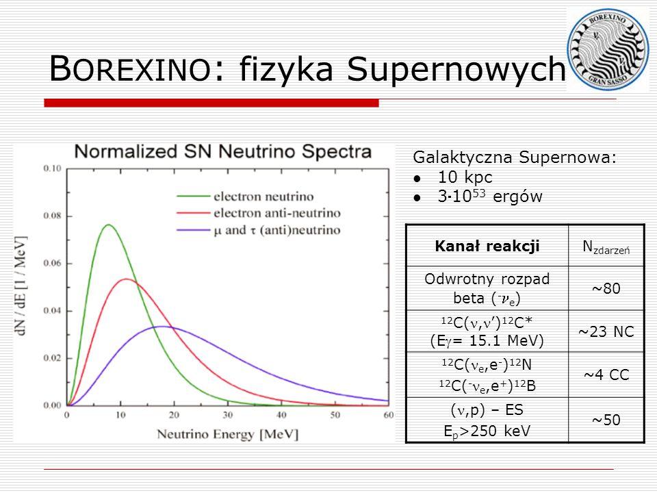 BOREXINO: fizyka Supernowych