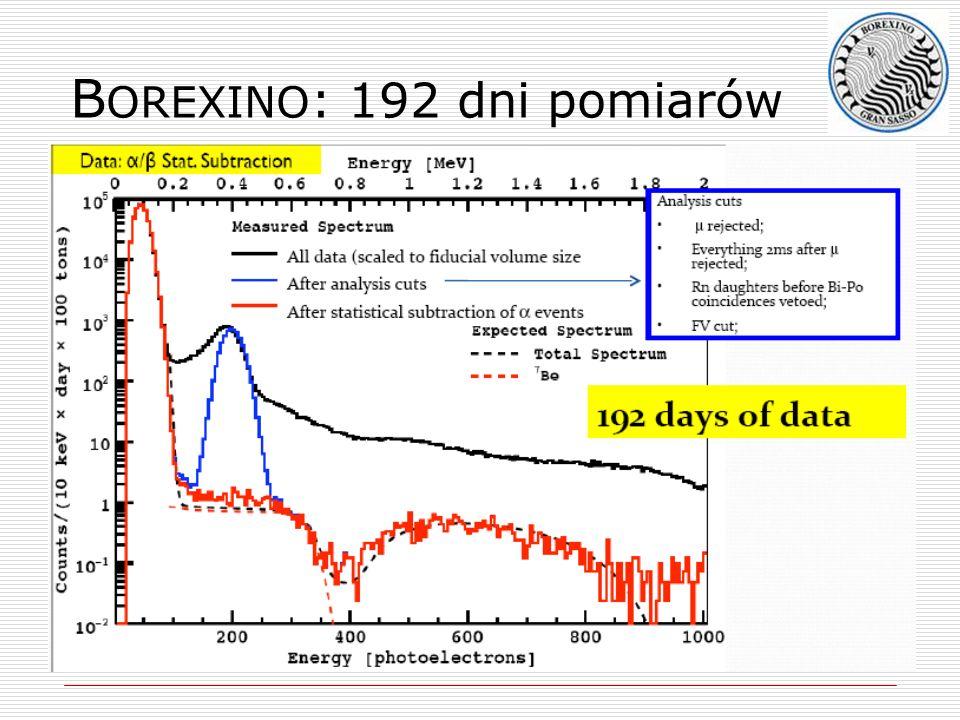BOREXINO: 192 dni pomiarów