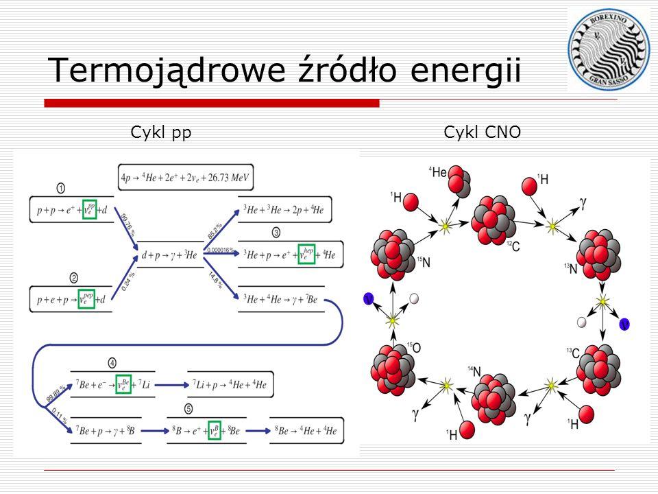Termojądrowe źródło energii
