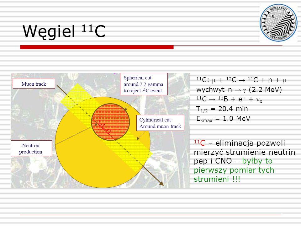 Węgiel 11C 11C – eliminacja pozwoli mierzyć strumienie neutrin