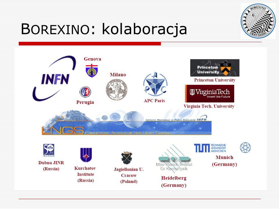BOREXINO: kolaboracja
