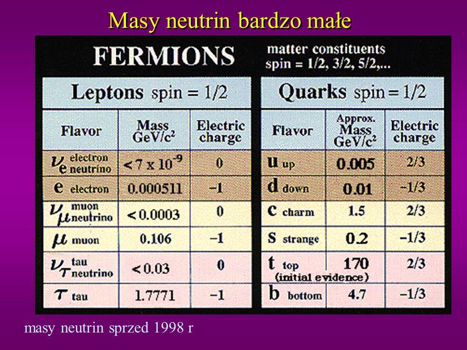 Masy neutrin bardzo małe