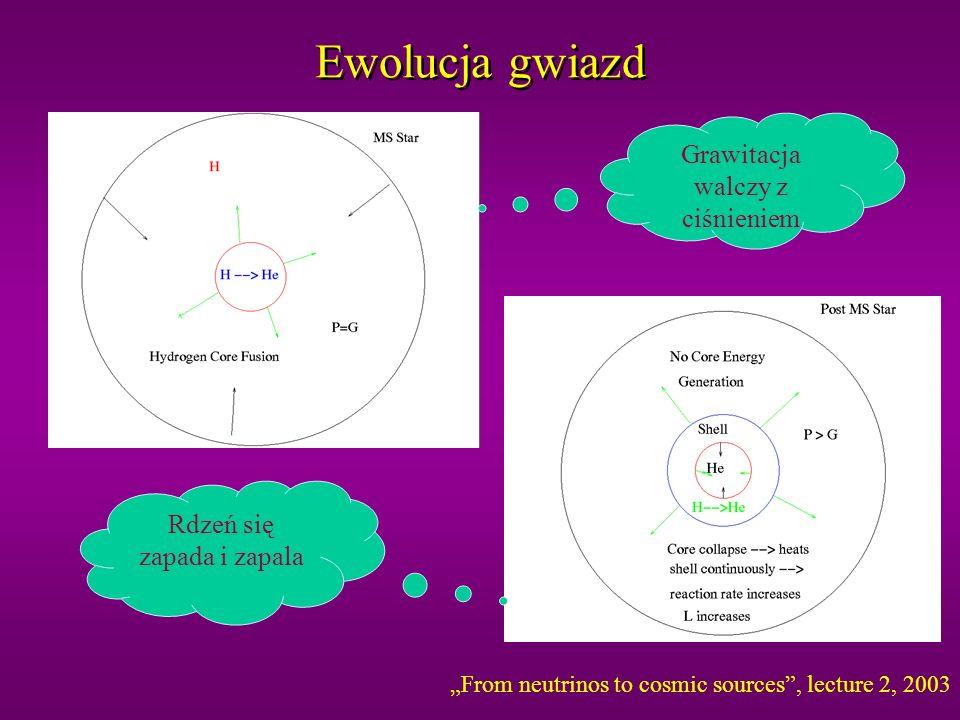 Ewolucja gwiazd Grawitacja walczy z ciśnieniem