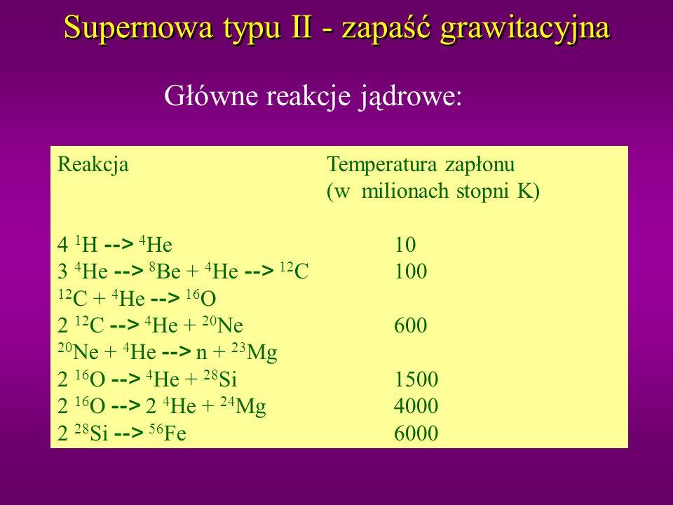Supernowa typu II - zapaść grawitacyjna