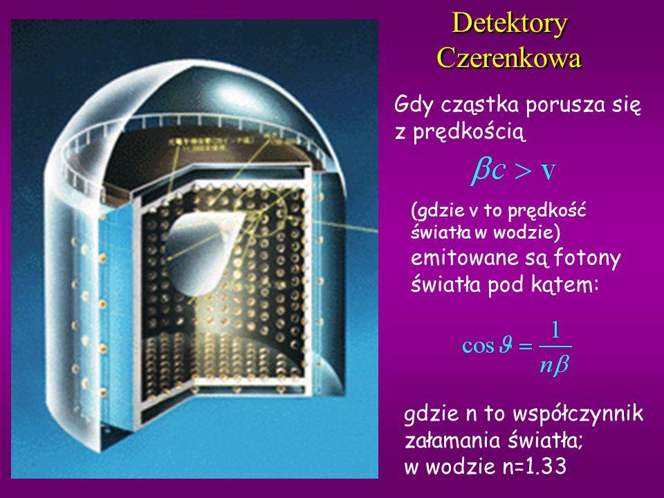Detektory Czerenkowa Gdy cząstka porusza się z prędkością
