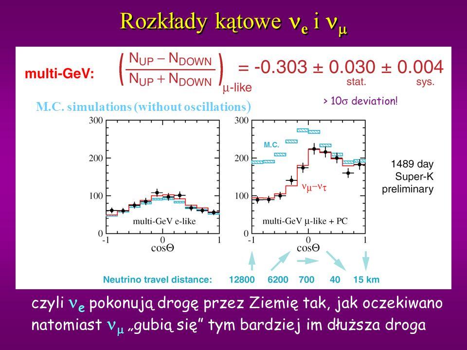 Rozkłady kątowe ne i nm M.C. simulations (without oscillations) czyli ne pokonują drogę przez Ziemię tak, jak oczekiwano.