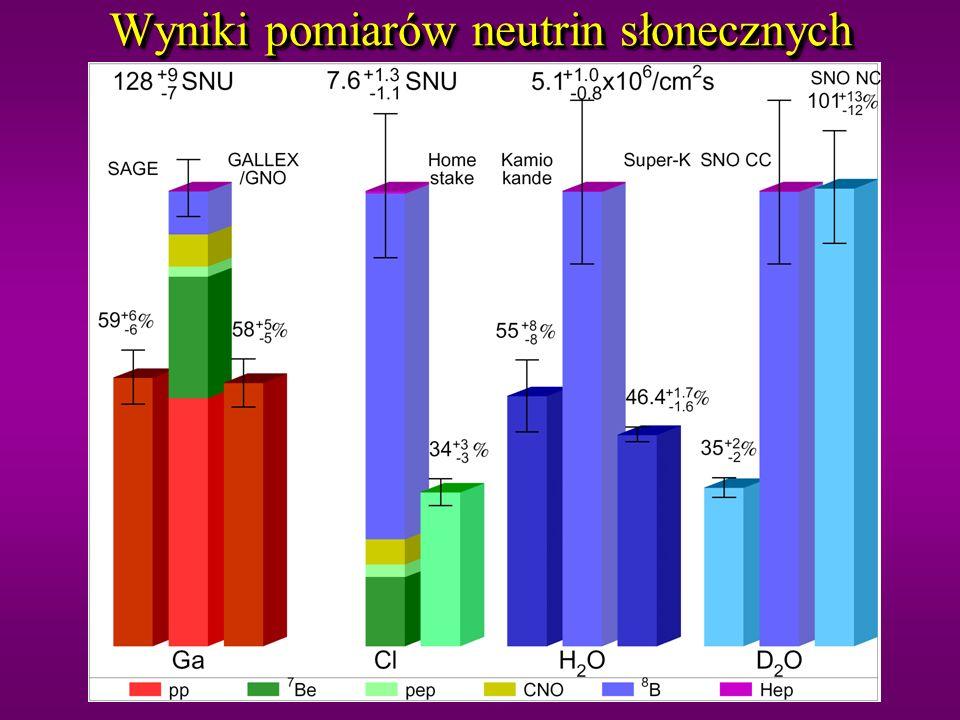 Wyniki pomiarów neutrin słonecznych
