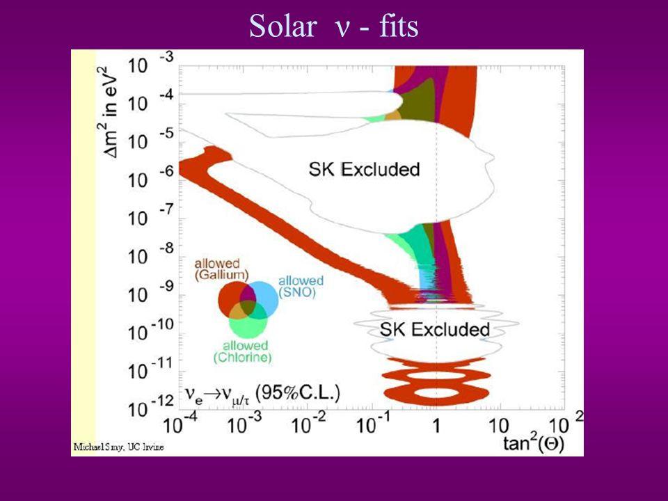 Solar ν - fits