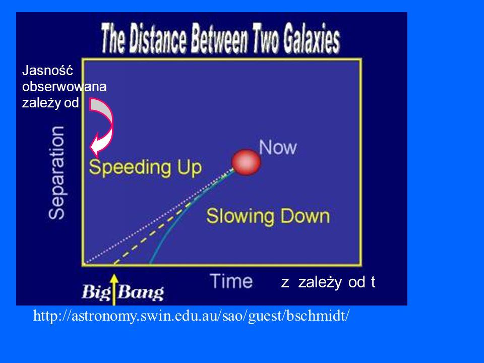 z zależy od t http://astronomy.swin.edu.au/sao/guest/bschmidt/