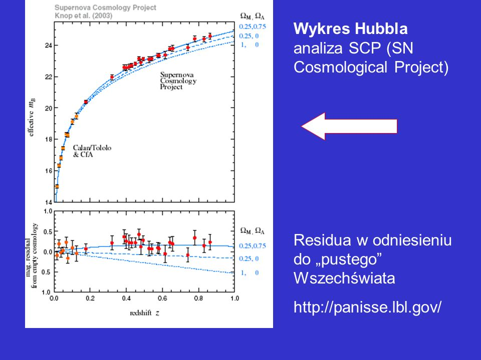 Wykres Hubbla analiza SCP (SN Cosmological Project)