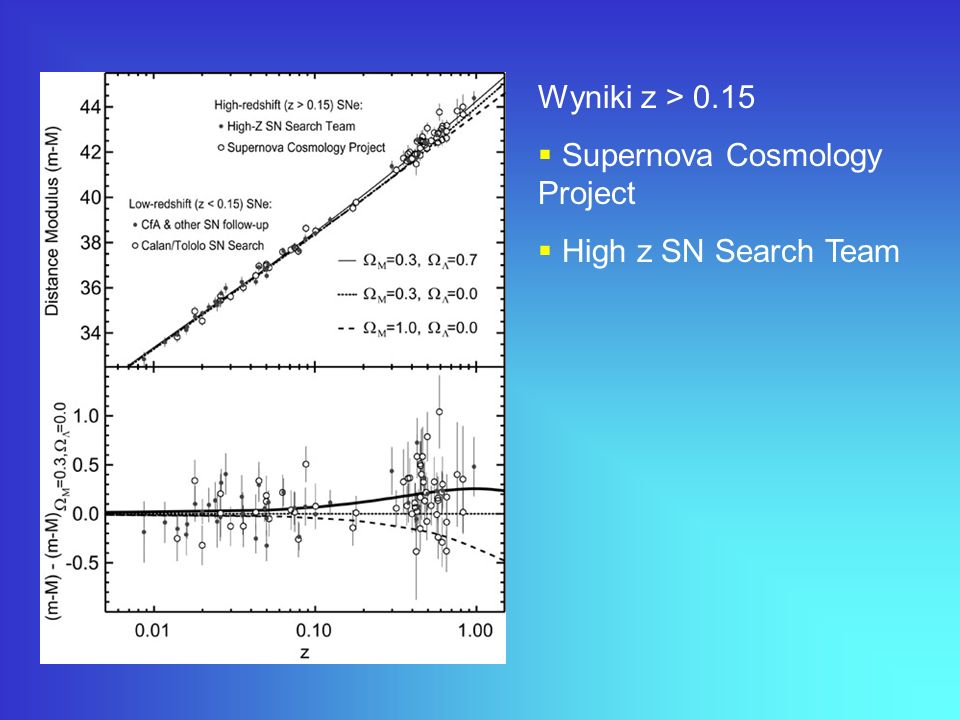 Wyniki z > 0.15 Supernova Cosmology Project High z SN Search Team