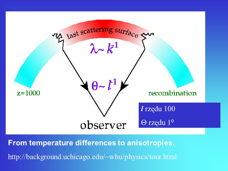 l rzędu 100 Q rzędu 10. From temperature differences to anisotropies.