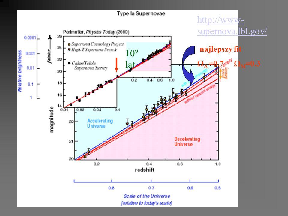 http://www-supernova.lbl.gov/ najlepszy fit WL =0.7 WM=0.3 109 lat