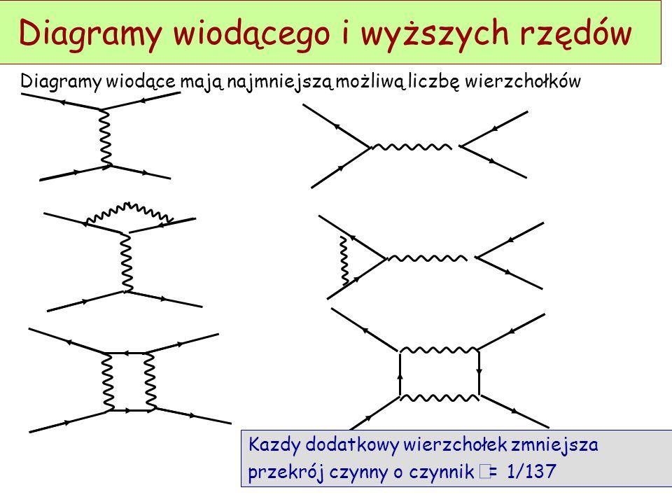 Diagramy wiodącego i wyższych rzędów