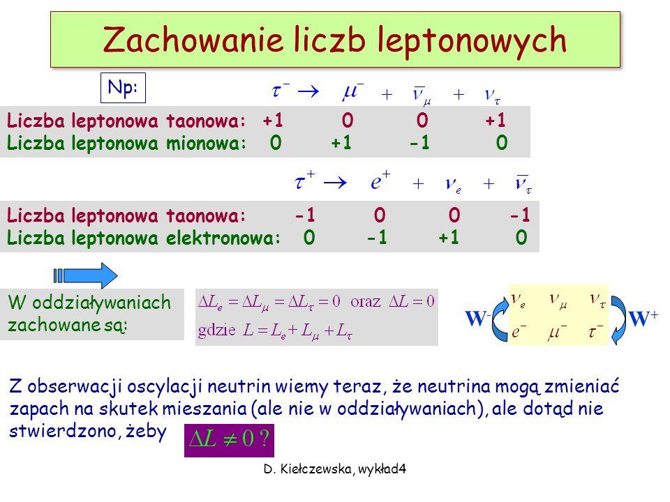 Zachowanie liczb leptonowych