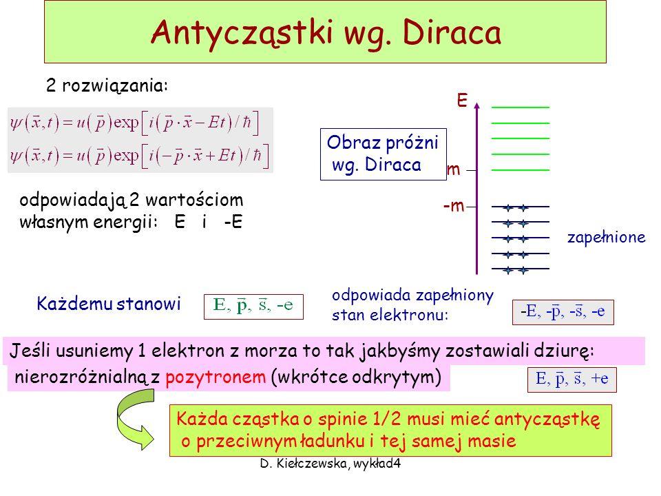 Antycząstki wg. Diraca 2 rozwiązania: E Obraz próżni wg. Diraca m