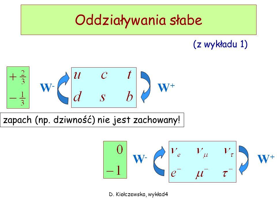 Oddziaływania słabe W- W+ W- W+ (z wykładu 1)