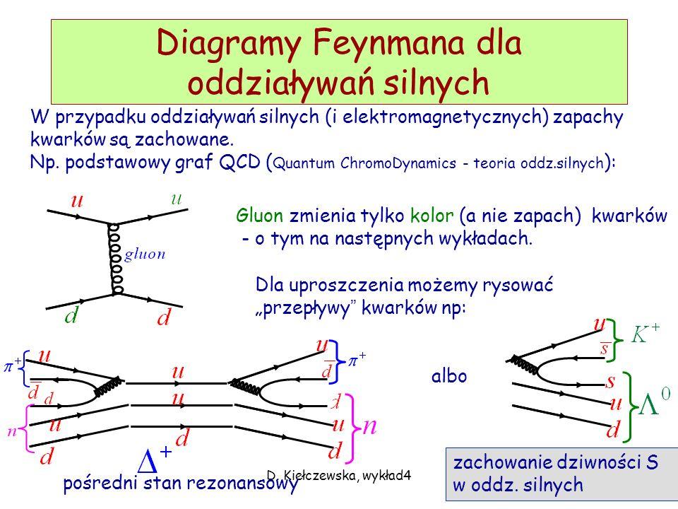 Diagramy Feynmana dla oddziaływań silnych